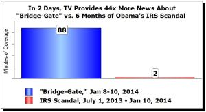 Media bias? What media bias?  Graph can be found here: http://www.mrc.org/media-reality-check/deluge-now-44-times-more-tv-coverage-christies-traffic-scandal-last-six-months-i