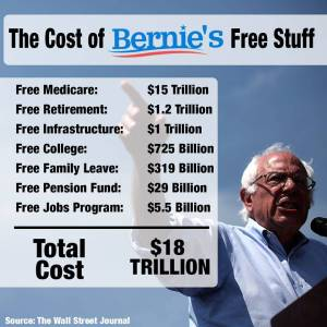 Is it time for a video game revolution in this country? Image via YoungCons, math via WSJ: http://www.wsj.com/articles/price-tag-of-bernie-sanders-proposals-18-trillion-1442271511