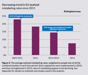 The impact of EU labeling laws. Image via Oceana.