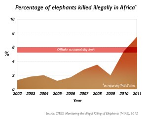 The rise in poaching in recent years. Image via Africa Geographic Magazine.
